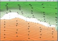 Распределение кислорода и сероводорода (мкМ) на 100-мильном разрезе Геленджик - центр моря