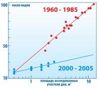 Падение биоразнообразия прибрежных донных сообществ Черного моря после вселения гребневика Mnemiopsis leidyi