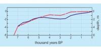 Изменения уровня Мирового океана в голоцене, рассчитанные по а) 7локальным кривым изменения уровня Средиземного моря (синяя кривая) и б) данным, собранным в разных точках Земли (красная кривая)