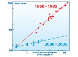 Падение биоразнообразия прибрежных донных сообществЧерного моря после вселения гребневика Mnemiopsis leidyi