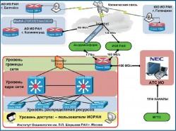Структурная схема корпоративной сети Института