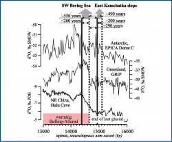 по поверхности морей и океана в Арктике