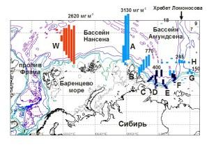 Арктический бассейн с атлантическими водами